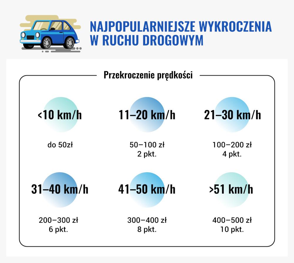Infografika przekroczenie prędkości