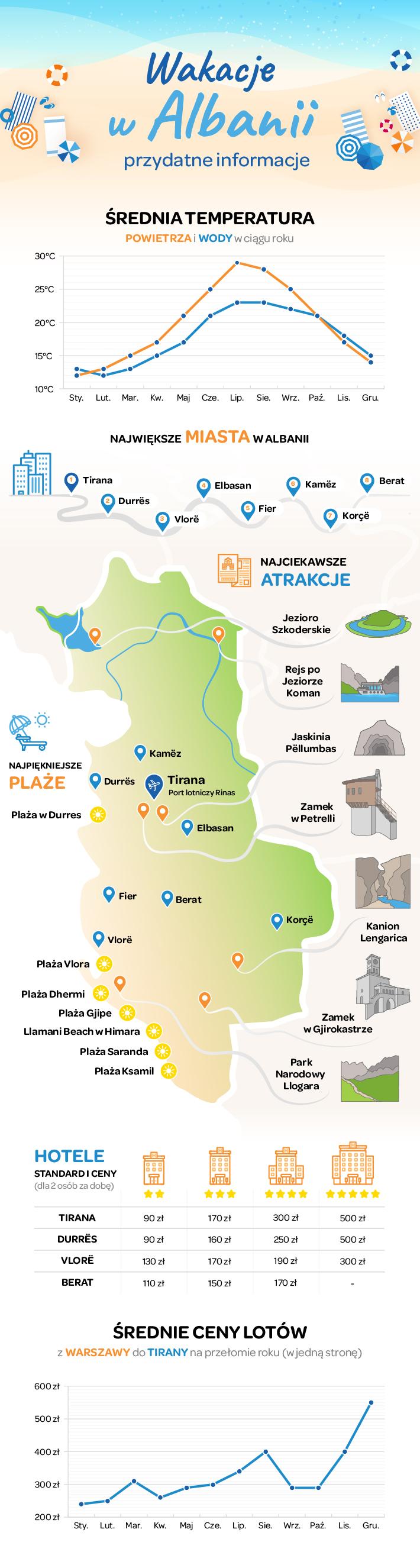 Wakacje w Albanii - infografika